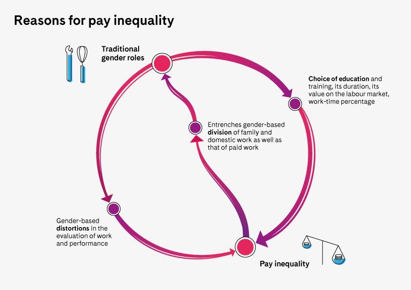 Reasons for pay inequality